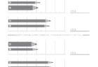 ここでは、小学1年生の算数単元「おおきさくらべ・ながさ8」の問題を紹介しています。それぞれを比較して長さの違いを求めていきます。生活の中で、長さという量を目で見て判断できる能力を養うことに役立つ学習です。